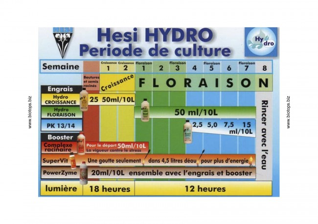 Hesi Hydro - Plan de culture