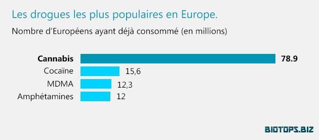 les-drogues-les plus populaires en Europe