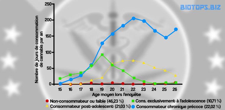 frequence-de-consommation-annuelle-de-cannabis-par-age